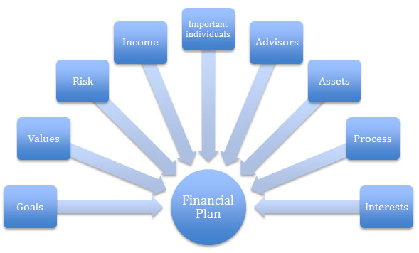 Your Financial Plan Is Outdated The Next Day | Financial Advisor