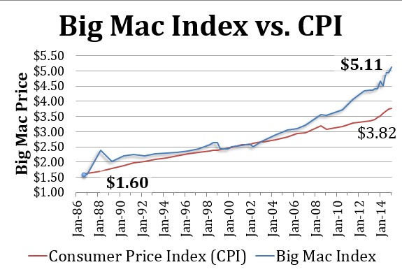 Big Mac Index Graph 1