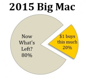 Big Mac Index Graph 2 - 12015