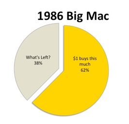 Big Mac Index Graph 2 - 1986